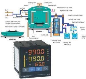 کنترل کنندهای واحدهای صنعتی و پتروشیمی PLC.docx